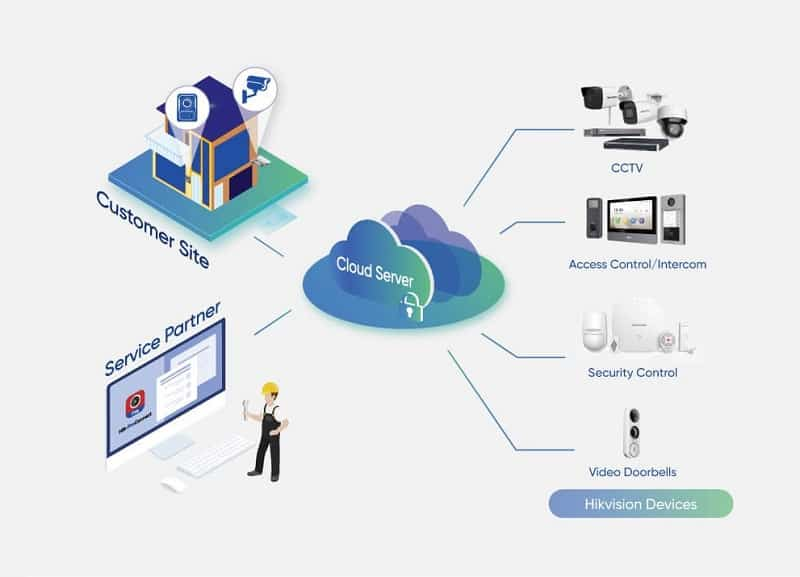 The New Cloud Storage System Is Here: HikVision's ProConnect Cloud Storage